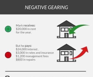 Is negative gearing still a winning strategy?