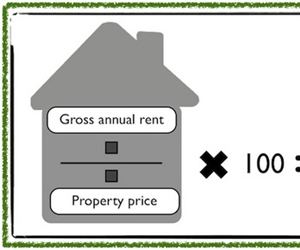 Dealing with a drop in rental yield