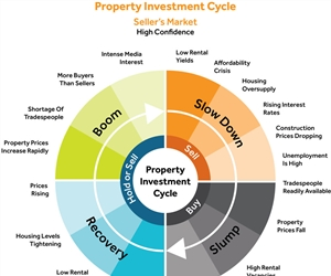 Rules for successful property investing – Rule 11